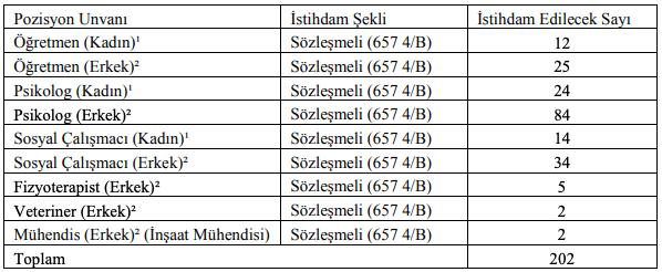 Ceza ve Tevkifevleri Genel Müdürlüğü 202 Kamu Personeli Alımı Tablo 1