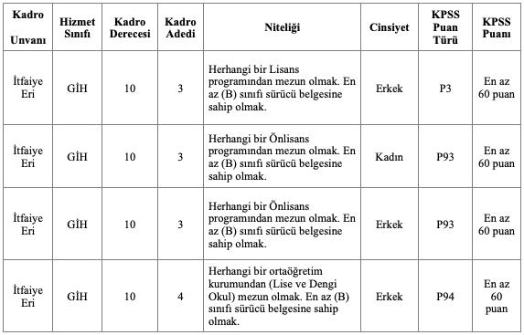 Edirne Belediyesi 13 İtfaiye Eri Alımı Tablo 1