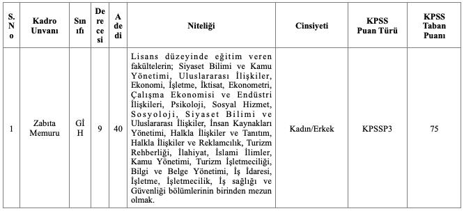 Fatih Belediyesi 40 Zabıta Memuru Alımı Tablo 1