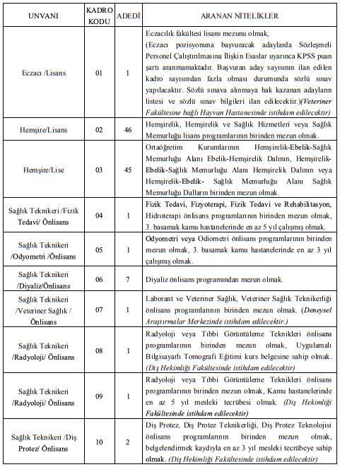 Fırat Üniversitesi 112 Sağlık Personeli Alımı Detayları 1