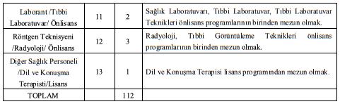 Fırat Üniversitesi 112 Sağlık Personeli Alımı Detayları 2