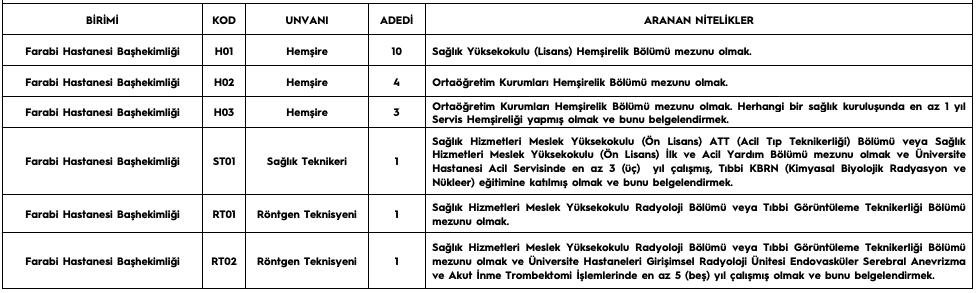 Karadeniz Teknik Üniversitesi 20 Sağlık Personeli Alımı Detayları