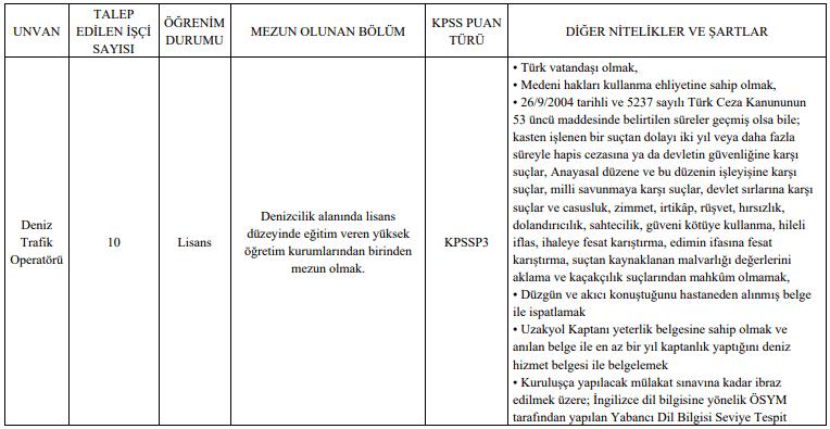 Kıyı Emniyeti Genel Müdürlüğü 36 Kamu Personeli Alımı Tablo 1