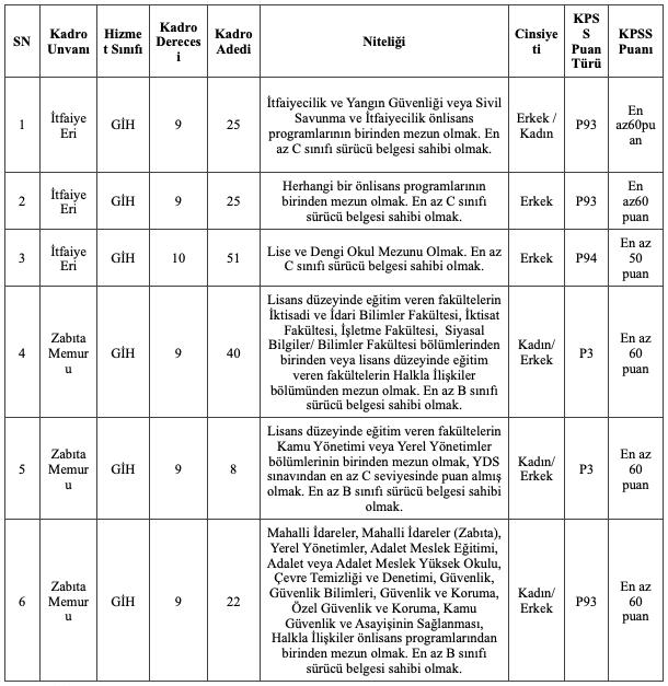 Muğla Büyükşehir Belediyesi 171 Zabıta Memuru ve İtfaiye Eri Alımı Detayları