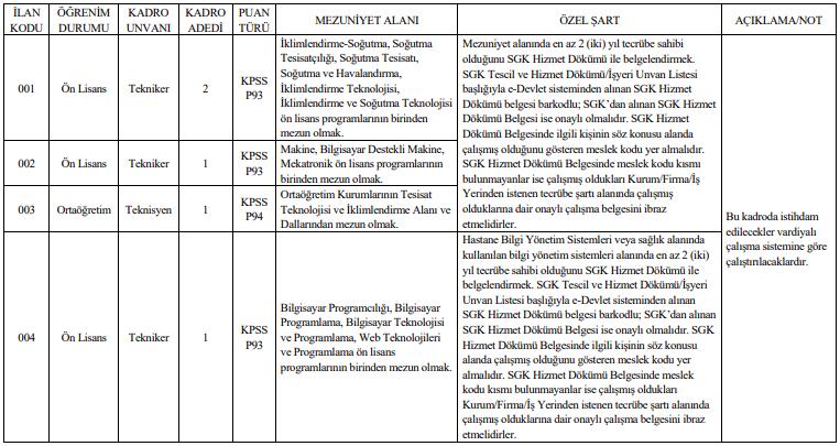 Recep Tayyip Erdoğan Üniversitesi 5 Personel Alımı Detayları