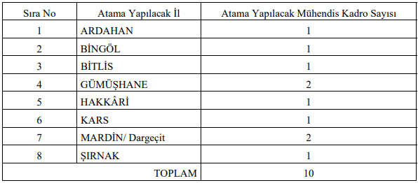 Devlet Su İşleri Genel Müdürlüğü 11 Mühendis Alımı Yapacak!