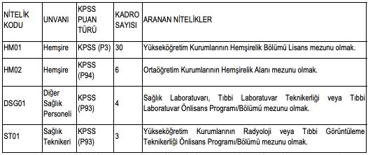 Eskişehir Osmangazi Üniversitesi 43 Sağlık Personeli Alımı Yapacak!