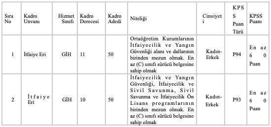 İzmir Büyükşehir Belediyesi Lise ve Önlisans Mezunu 100 İtfaiye Eri Alımı Yapacak!