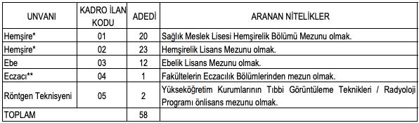 Kafkas Üniversitesi 58 Sağlık Personeli Alımı Yapacak!